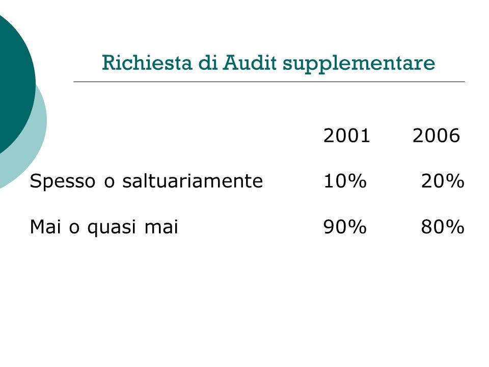 Richiesta di Audit supplementare 2001 2006 Spesso o saltuariamente10%20% Mai o quasi mai90%80%