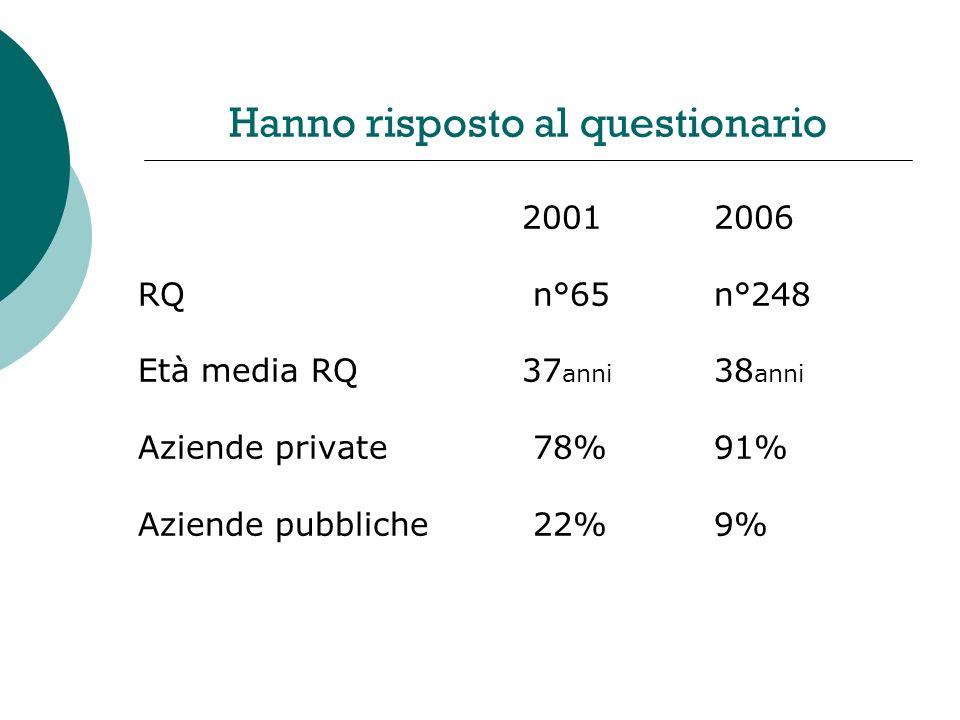 Hanno risposto al questionario 20012006 RQ n°65n°248 Età media RQ37 anni 38 anni Aziende private 78% 91% Aziende pubbliche 22% 9%