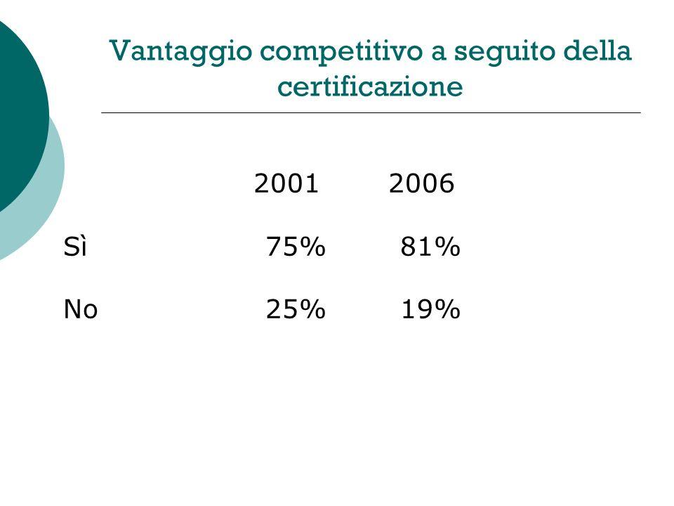 Vantaggio competitivo a seguito della certificazione 2001 2006 Sì 75% 81% No25% 19%
