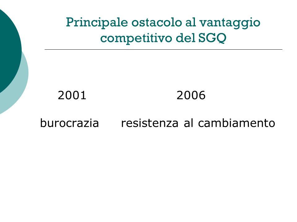 Principale ostacolo al vantaggio competitivo del SGQ 20012006 burocrazia resistenza al cambiamento