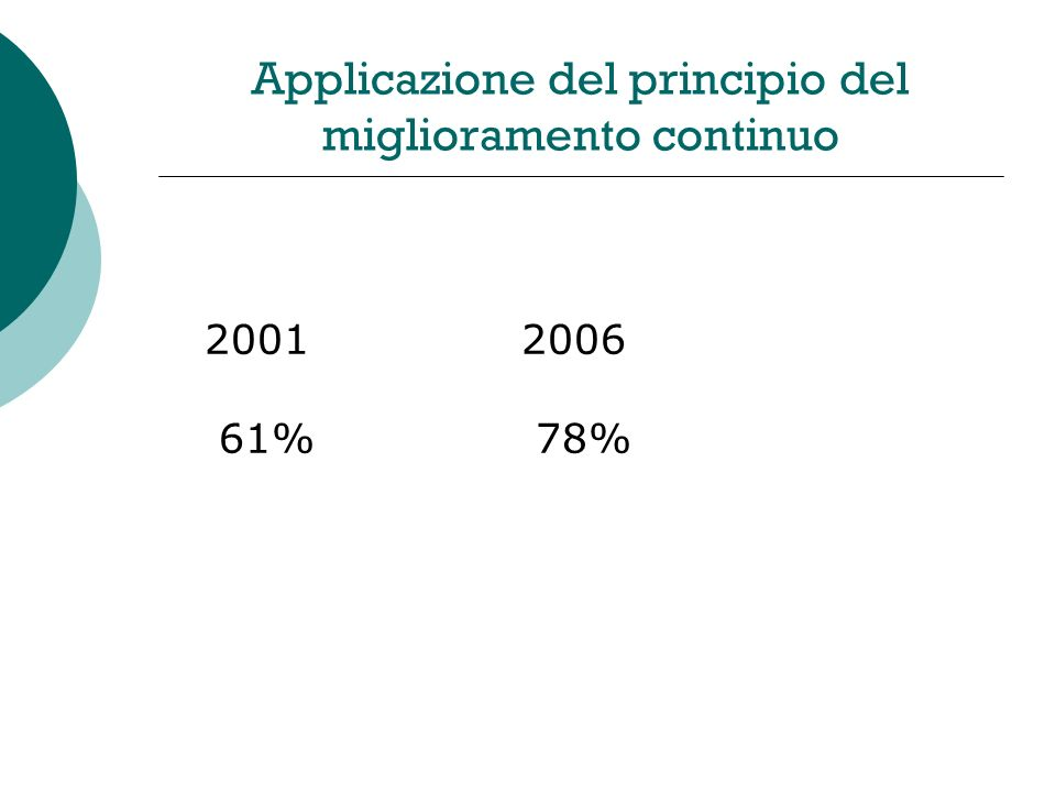 Applicazione del principio del miglioramento continuo 20012006 61% 78%