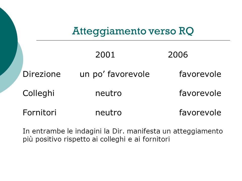 Atteggiamento verso RQ 20012006 Direzione un po favorevole favorevole Colleghi neutro favorevole Fornitorineutro favorevole In entrambe le indagini la Dir.
