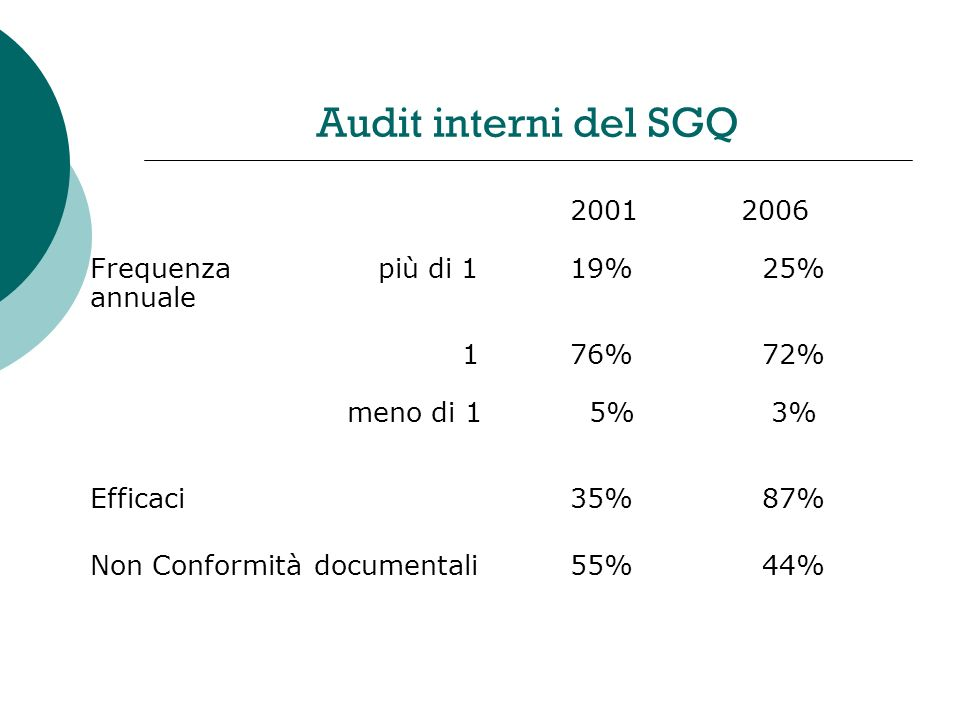 Audit interni del SGQ 2001 2006 Frequenzapiù di 119%25% annuale 176%72% meno di 1 5% 3% Efficaci35%87% Non Conformità documentali55%44%