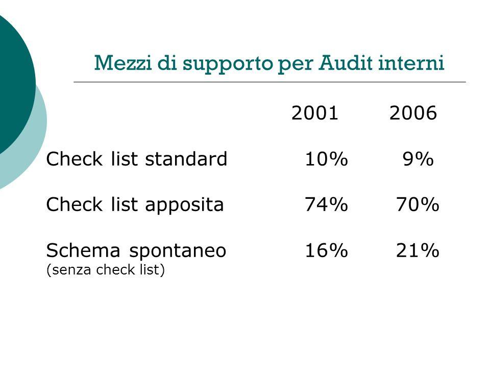 Mezzi di supporto per Audit interni 20012006 Check list standard 10% 9% Check list apposita 74% 70% Schema spontaneo 16% 21% (senza check list)
