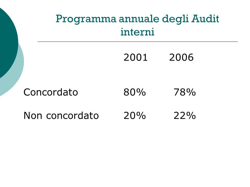 Programma annuale degli Audit interni 2001 2006 Concordato80%78% Non concordato20%22%