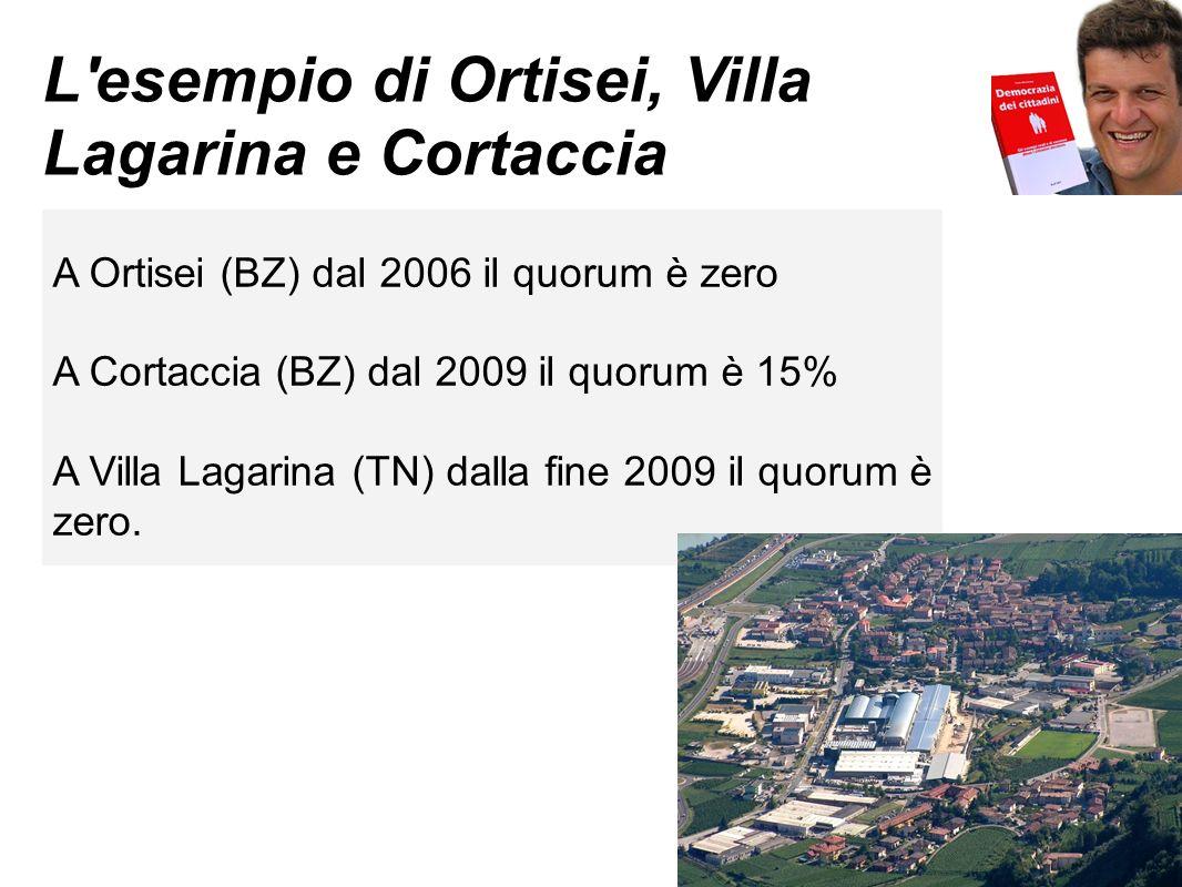 L esempio di Ortisei, Villa Lagarina e Cortaccia A Ortisei (BZ) dal 2006 il quorum è zero A Cortaccia (BZ) dal 2009 il quorum è 15% A Villa Lagarina (TN) dalla fine 2009 il quorum è zero.