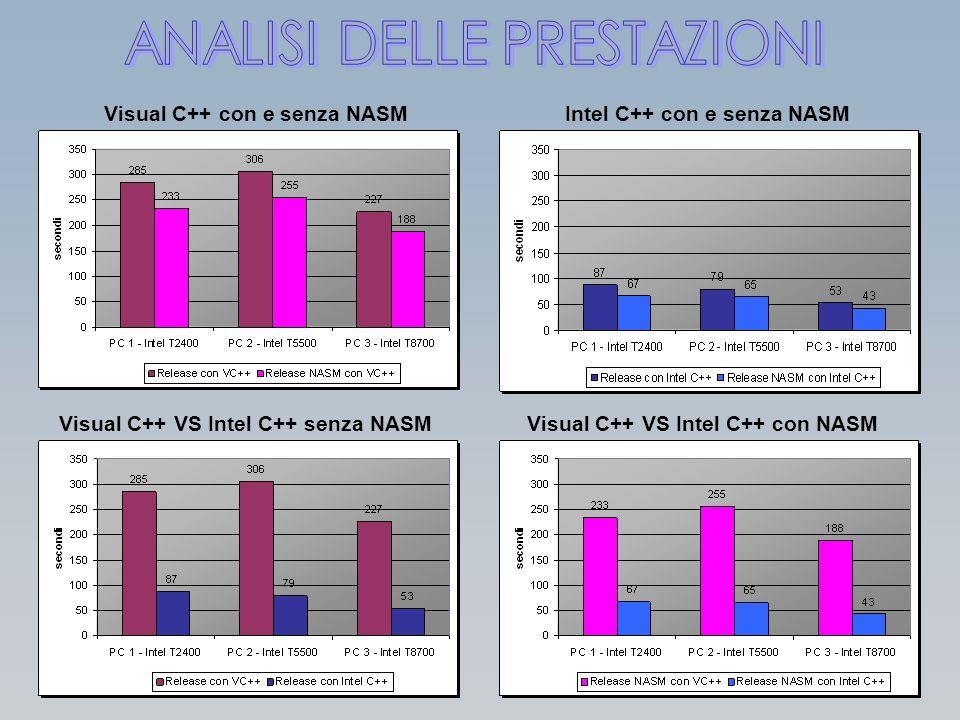 Visual C++ con e senza NASMIntel C++ con e senza NASM Visual C++ VS Intel C++ senza NASMVisual C++ VS Intel C++ con NASM