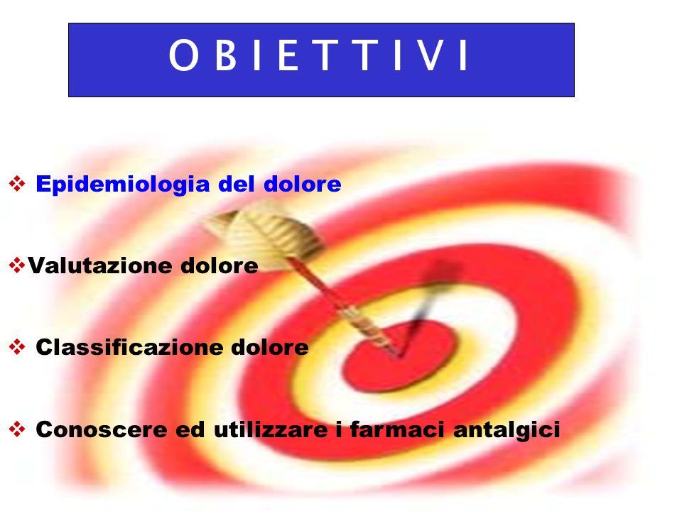 14 O B I E T T I V I Epidemiologia del dolore Valutazione dolore Classificazione dolore Conoscere ed utilizzare i farmaci antalgici