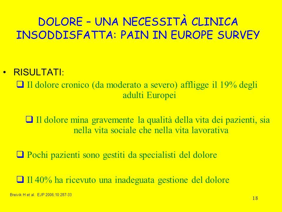 18 RISULTATI : Il dolore cronico (da moderato a severo) affligge il 19% degli adulti Europei Il dolore mina gravemente la qualità della vita dei pazie