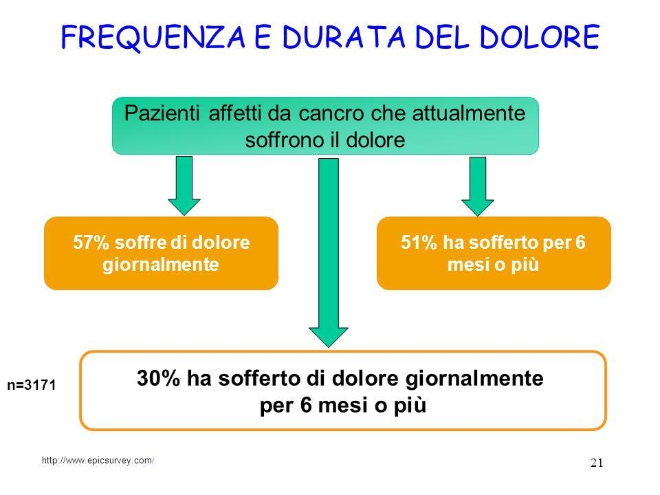 21 Pazienti affetti da cancro che attualmente soffrono il dolore FREQUENZA E DURATA DEL DOLORE n=3171 30% ha sofferto di dolore giornalmente per 6 mes