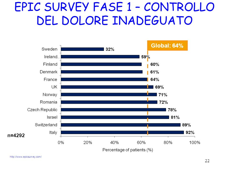 22 EPIC SURVEY FASE 1 – CONTROLLO DEL DOLORE INADEGUATO Global: 64% n=4292 http://www.epicsurvey.com/