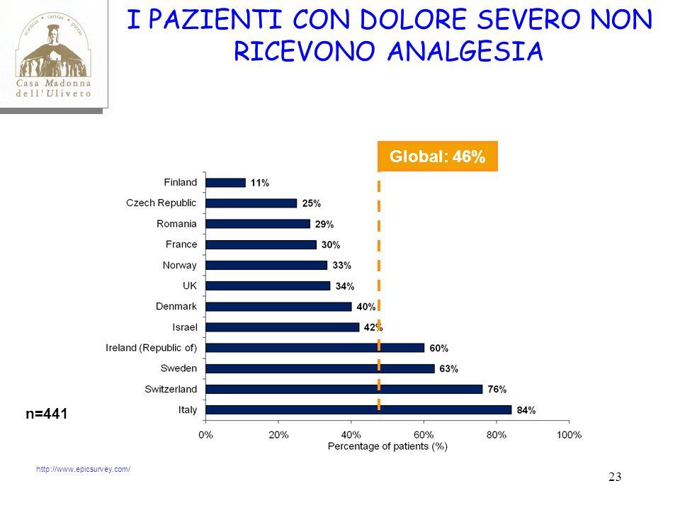 23 I PAZIENTI CON DOLORE SEVERO NON RICEVONO ANALGESIA Global: 46% n=441 http://www.epicsurvey.com/