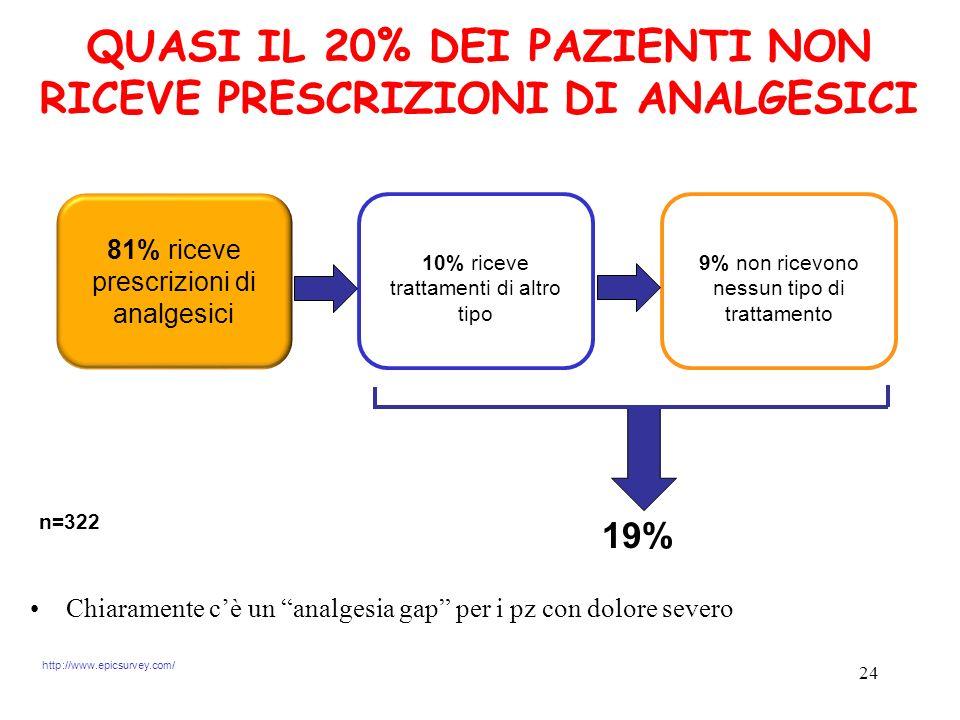 24 81% riceve prescrizioni di analgesici 10% riceve trattamenti di altro tipo 9% non ricevono nessun tipo di trattamento 19% QUASI IL 20% DEI PAZIENTI