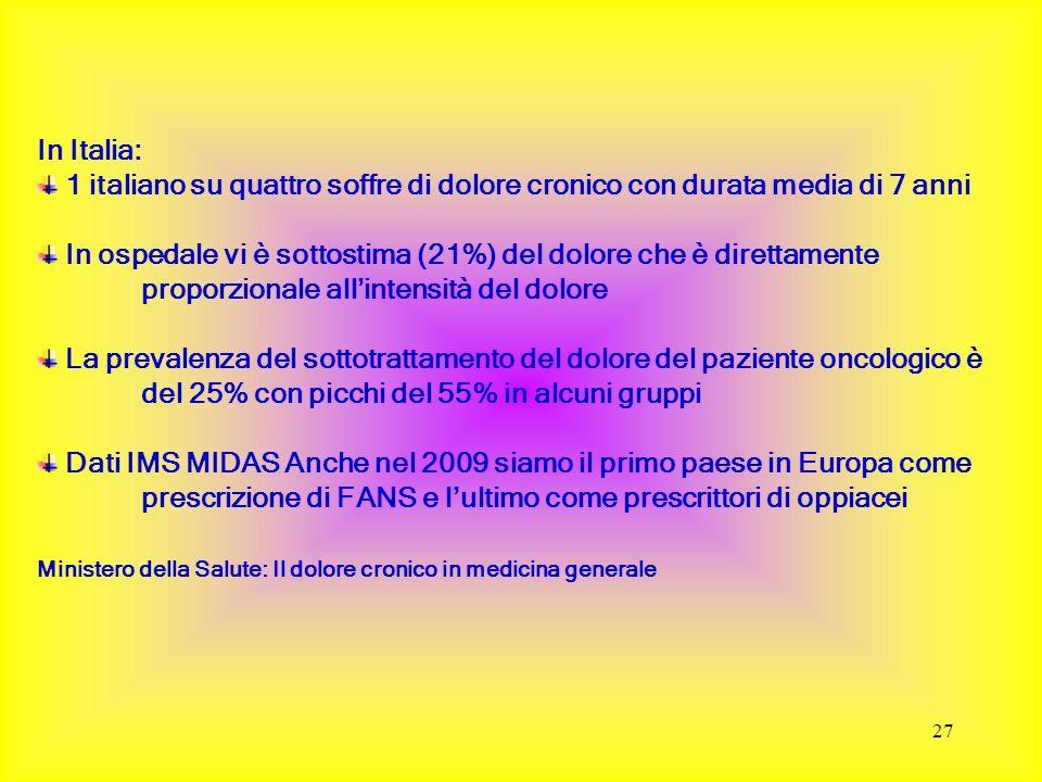 27 In Italia: 1 italiano su quattro soffre di dolore cronico con durata media di 7 anni In ospedale vi è sottostima (21%) del dolore che è direttament