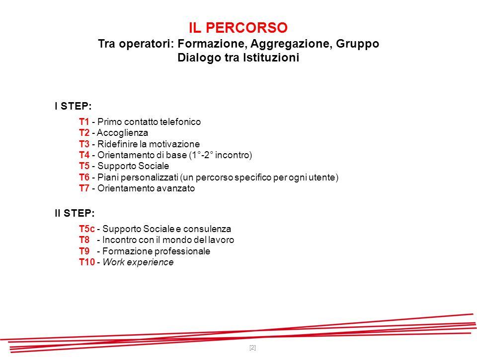 [2] IL PERCORSO Tra operatori: Formazione, Aggregazione, Gruppo Dialogo tra Istituzioni I STEP: T1 - Primo contatto telefonico T2 - Accoglienza T3 - Ridefinire la motivazione T4 - Orientamento di base (1°-2° incontro) T5 - Supporto Sociale T6 - Piani personalizzati (un percorso specifico per ogni utente) T7 - Orientamento avanzato II STEP: T5c - Supporto Sociale e consulenza T8 - Incontro con il mondo del lavoro T9 - Formazione professionale T10 - Work experience