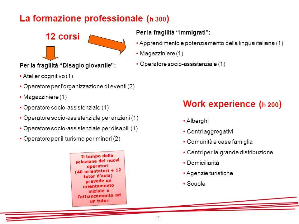[7] La formazione professionale ( h 300 ) Per la fragilità Disagio giovanile: Atelier cognitivo (1) Operatore per lorganizzazione di eventi (2) Magazziniere (1) Operatore socio-assistenziale (1) Operatore socio-assistenziale per anziani (1) Operatore socio-assistenziale per disabili (1) Operatore per il turismo per minori (2) Per la fragilità Immigrati: Apprendimento e potenziamento della lingua italiana (1) Magazziniere (1) Operatore socio-assistenziale (1) Alberghi Centri aggregativi Comunità e case famiglia Centri per la grande distribuzione Domiciliarità Agenzie turistiche Scuole Il tempo della selezione dei nuovi operatori (40 orientatori + 12 tutor daula) prevede un orientamento iniziale e laffiancamento ad un tutor Il tempo della selezione dei nuovi operatori (40 orientatori + 12 tutor daula) prevede un orientamento iniziale e laffiancamento ad un tutor Work experience ( h 200 ) 12 corsi