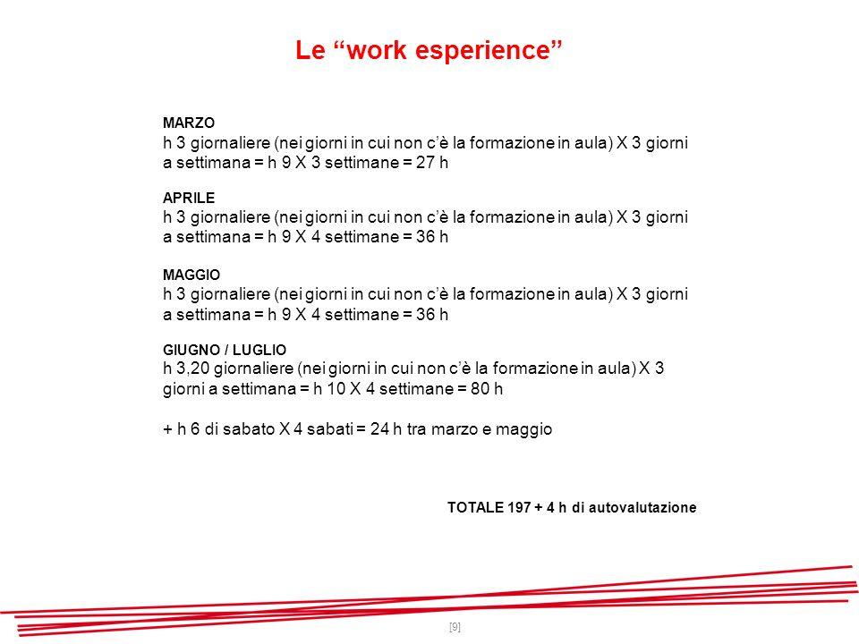 [9] Le work esperience MARZO h 3 giornaliere (nei giorni in cui non cè la formazione in aula) X 3 giorni a settimana = h 9 X 3 settimane = 27 h APRILE h 3 giornaliere (nei giorni in cui non cè la formazione in aula) X 3 giorni a settimana = h 9 X 4 settimane = 36 h MAGGIO h 3 giornaliere (nei giorni in cui non cè la formazione in aula) X 3 giorni a settimana = h 9 X 4 settimane = 36 h GIUGNO / LUGLIO h 3,20 giornaliere (nei giorni in cui non cè la formazione in aula) X 3 giorni a settimana = h 10 X 4 settimane = 80 h + h 6 di sabato X 4 sabati = 24 h tra marzo e maggio TOTALE 197 + 4 h di autovalutazione
