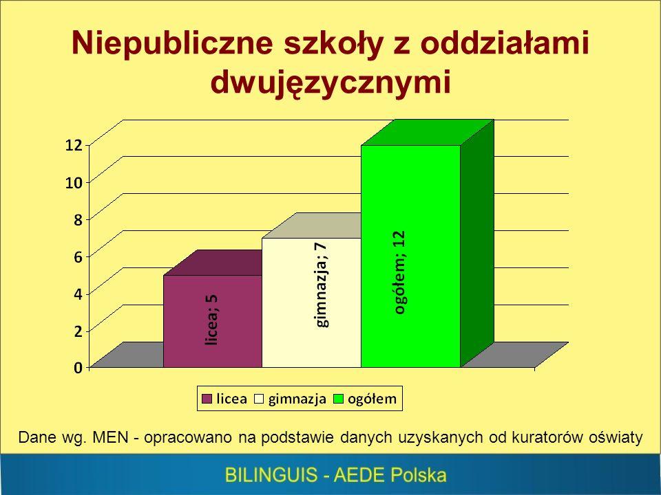 Niepubliczne szkoły z oddziałami dwujęzycznymi Dane wg.
