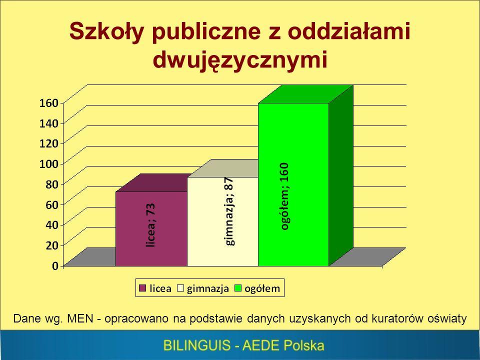 Szkoły publiczne z oddziałami dwujęzycznymi Dane wg.