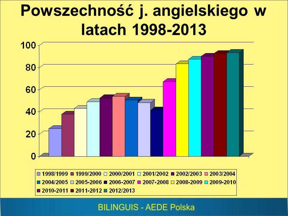 Powszechność j. angielskiego w latach 1998-2013
