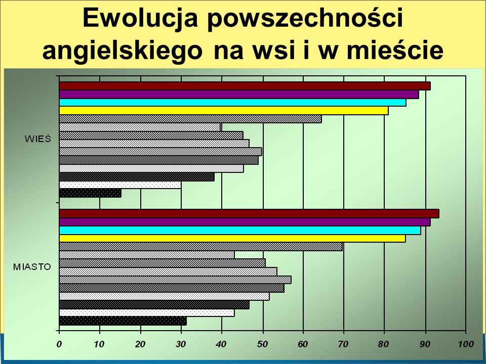 Ewolucja powszechności angielskiego na wsi i w mieście