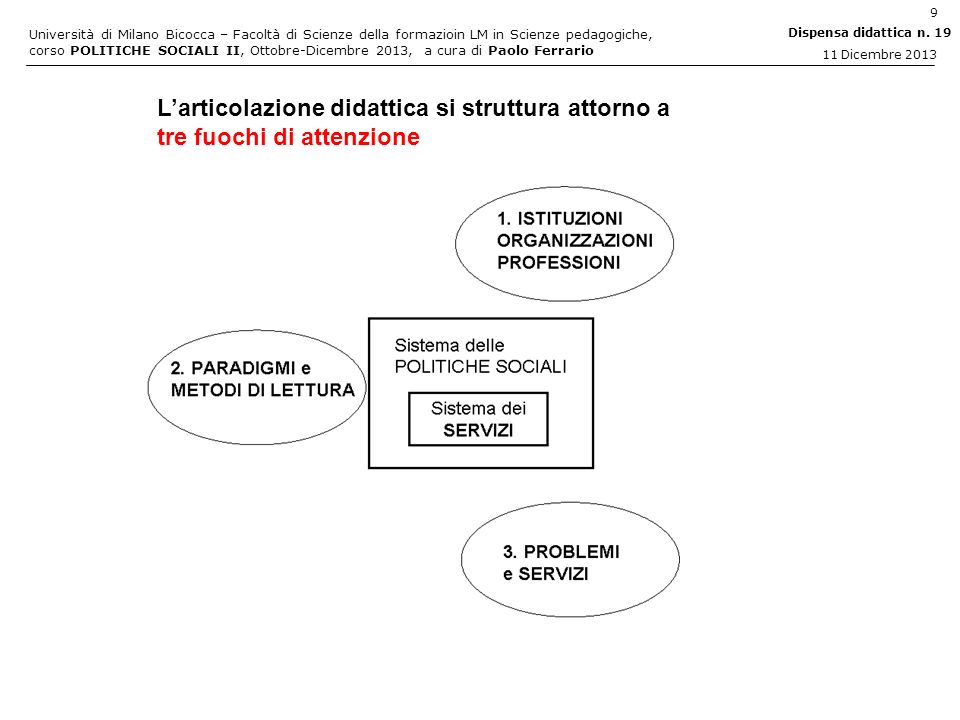 Università di Milano Bicocca – Facoltà di Scienze della formazioin LM in Scienze pedagogiche, corso POLITICHE SOCIALI II, Ottobre-Dicembre 2013, a cura di Paolo Ferrario 10 Dispensa didattica n.