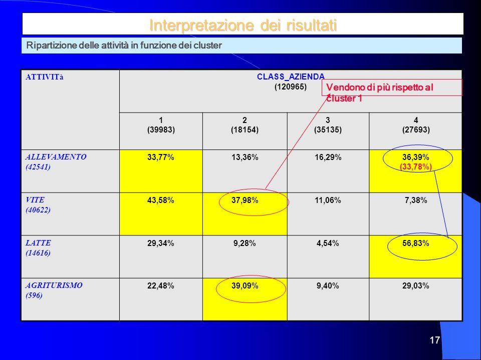 17 Interpretazione dei risultati ATTIVITà CLASS_AZIENDA (120965) 1 (39983) 2 (18154) 3 (35135) 4 (27693) ALLEVAMENTO (42541) 33,77%13,36%16,29%36,39% (33,78%) VITE (40622) 43,58%37,98%11,06%7,38% LATTE (14616) 29,34%9,28%4,54%56,83% AGRITURISMO (596) 22,48%39,09%9,40%29,03% Ripartizione delle attività in funzione dei cluster Vendono di più rispetto al cluster 1