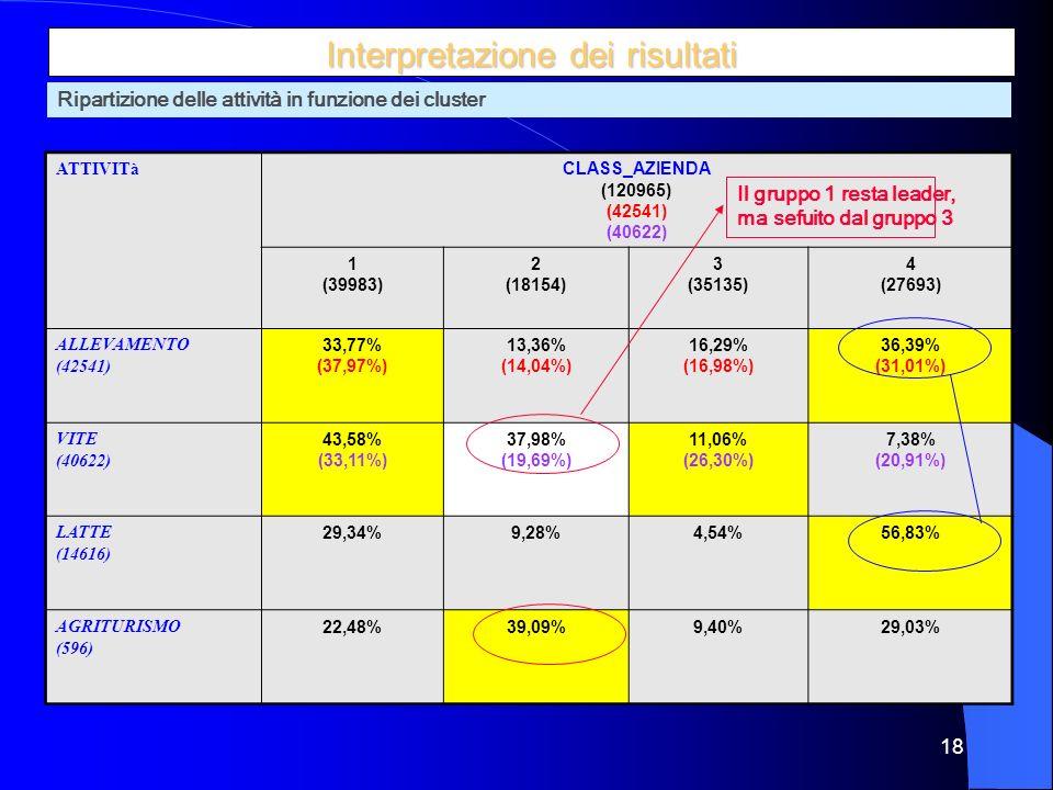 18 Interpretazione dei risultati ATTIVITà CLASS_AZIENDA (120965) (42541) (40622) 1 (39983) 2 (18154) 3 (35135) 4 (27693) ALLEVAMENTO (42541) 33,77% (37,97%) 13,36% (14,04%) 16,29% (16,98%) 36,39% (31,01%) VITE (40622) 43,58% (33,11%) 37,98% (19,69%) 11,06% (26,30%) 7,38% (20,91%) LATTE (14616) 29,34%9,28%4,54%56,83% AGRITURISMO (596) 22,48%39,09%9,40%29,03% Ripartizione delle attività in funzione dei cluster Il gruppo 1 resta leader, ma sefuito dal gruppo 3