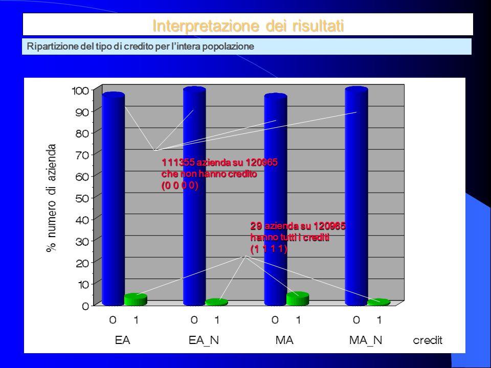 19 29 azienda su 120965 hanno tutti i crediti (1 1 1 1) 111355 azienda su 120965 che non hanno credito (0 0 0 0) Interpretazione dei risultati Ripartizione del tipo di credito per lintera popolazione