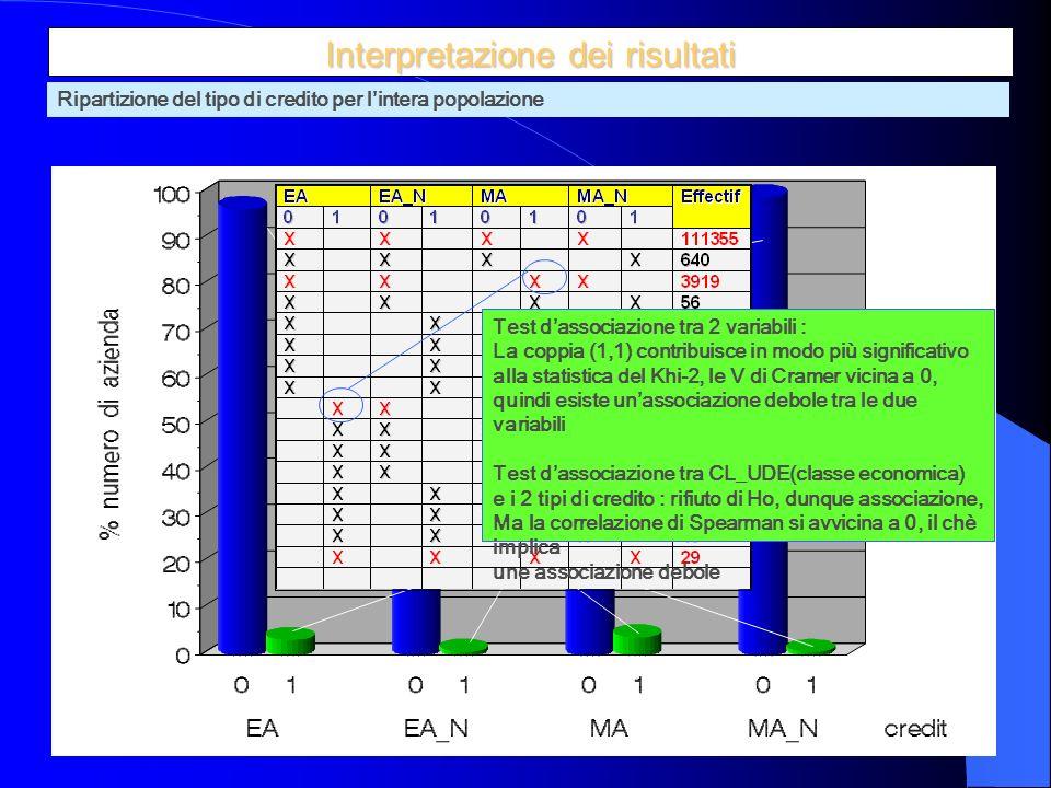 21 29 azienda sur 120965 ont eu tous les 4 Crédits (1 1 1 1) 111355 azienda sur 120965 nont rien comme crédit (0 0 0 0) Interpretazione dei risultati Ripartizione del tipo di credito per lintera popolazione Test dassociazione tra 2 variabili : La coppia (1,1) contribuisce in modo più significativo alla statistica del Khi-2, le V di Cramer vicina a 0, quindi esiste unassociazione debole tra le due variabili Test dassociazione tra CL_UDE(classe economica) e i 2 tipi di credito : rifiuto di Ho, dunque associazione, Ma la correlazione di Spearman si avvicina a 0, il chè implica une associazione debole