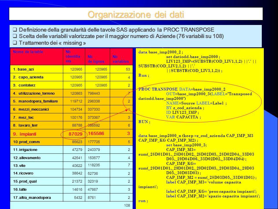 4 Organizzazione dei dati Nome de la tableNb identifia nts Nb de lignes Nb variables 1.