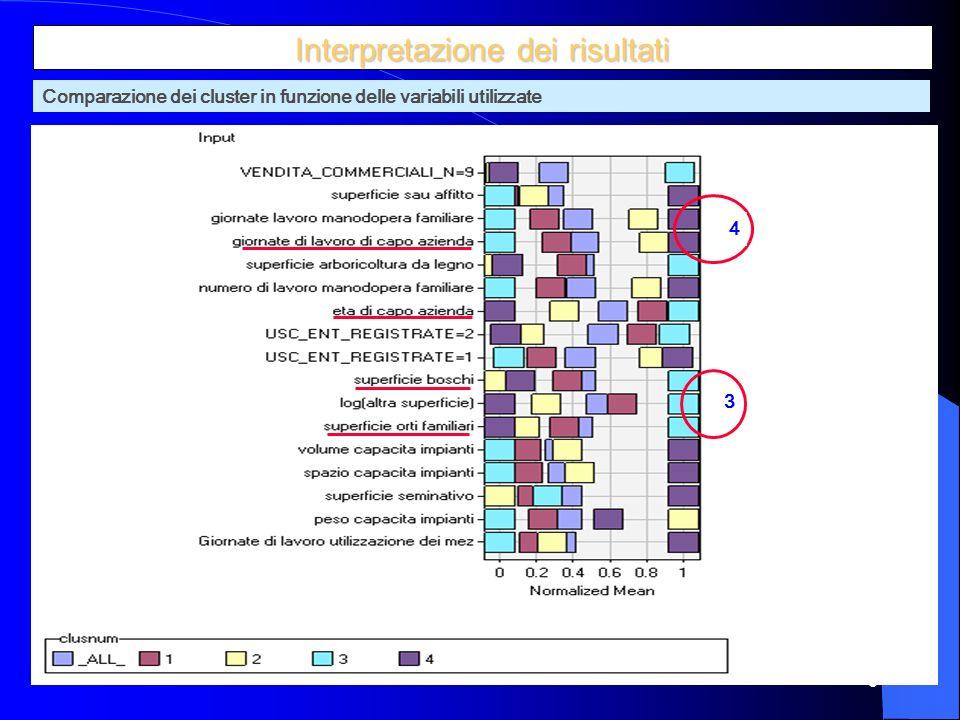 10 Interprétation des résultats Comparazione dei cluster in funzione delle variabili utilizzate