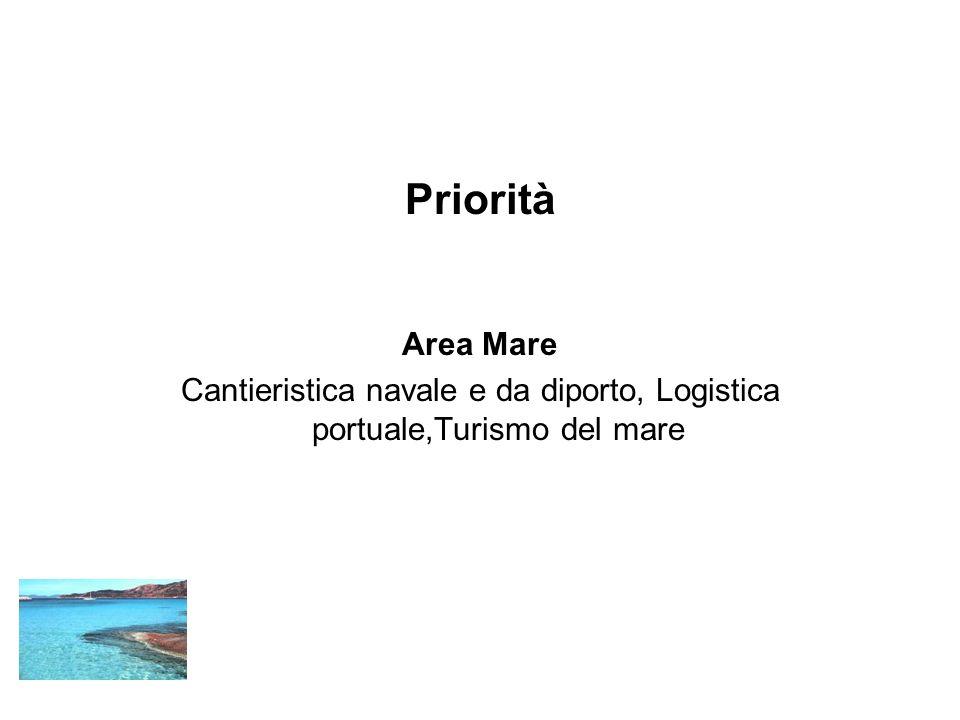 Priorità Area Mare Cantieristica navale e da diporto, Logistica portuale,Turismo del mare