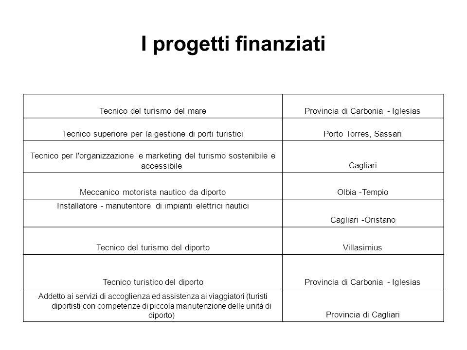 I progetti finanziati Tecnico del turismo del mareProvincia di Carbonia - Iglesias Tecnico superiore per la gestione di porti turisticiPorto Torres, S