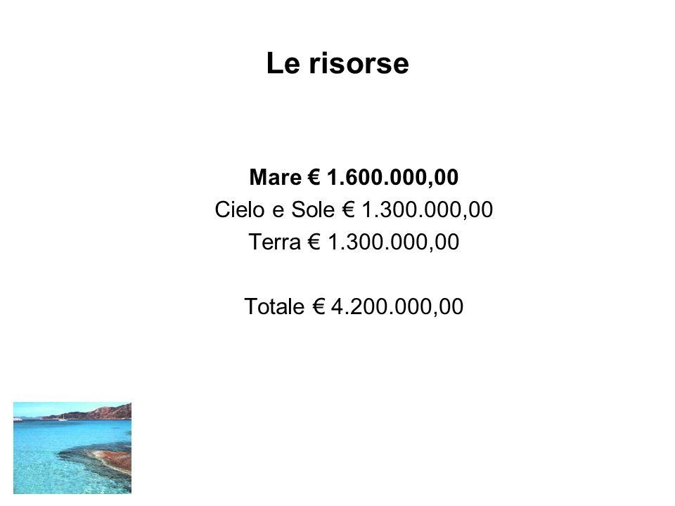 Le risorse Mare 1.600.000,00 Cielo e Sole 1.300.000,00 Terra 1.300.000,00 Totale 4.200.000,00