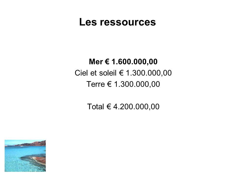 Les ressources Mer 1.600.000,00 Ciel et soleil 1.300.000,00 Terre 1.300.000,00 Total 4.200.000,00