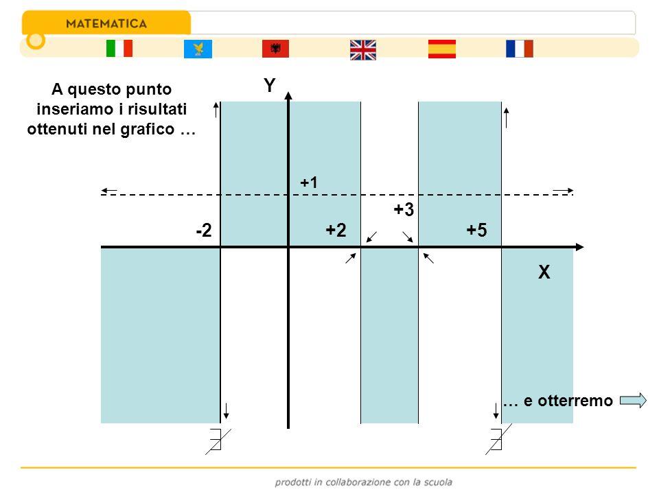 -2 +3 +2+5 +1 Y A questo punto inseriamo i risultati ottenuti nel grafico … … e otterremo X