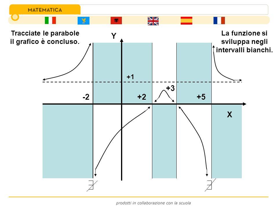 -2 +3 +2+5 +1 Y La funzione si sviluppa negli intervalli bianchi. Tracciate le parabole il grafico è concluso. X