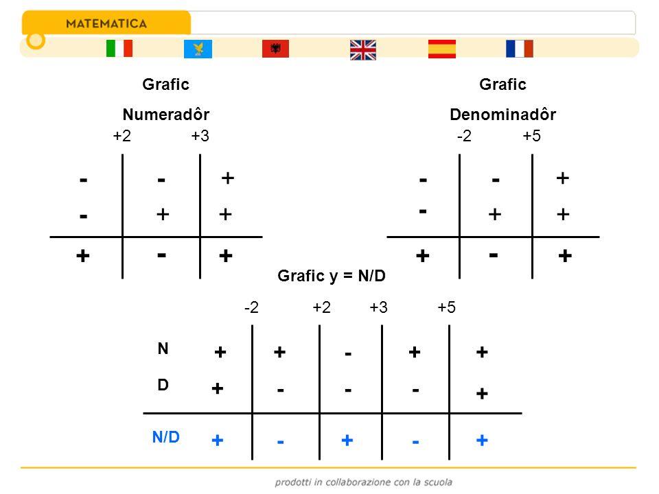 +2+3 - - - + + + + - + -2+5 - - - + + + + - + N D N/D -2+2+3+5 ++-++ + + --- --+++ Grafic y = N/D Grafic Numeradôr Grafic Denominadôr