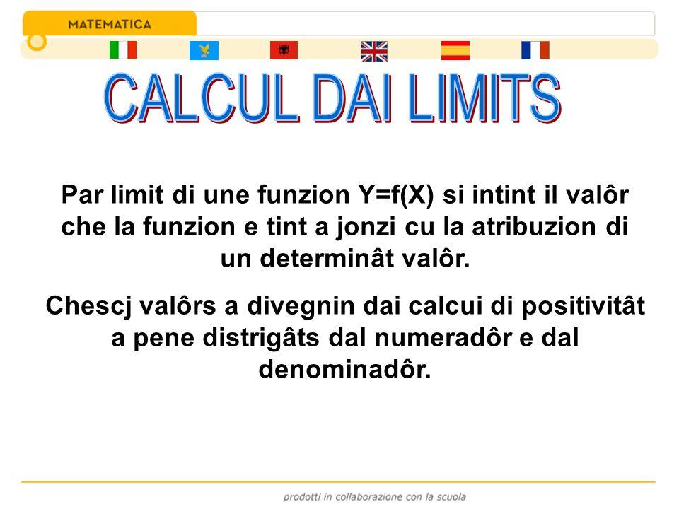 Par limit di une funzion Y=f(X) si intint il valôr che la funzion e tint a jonzi cu la atribuzion di un determinât valôr. Chescj valôrs a divegnin dai
