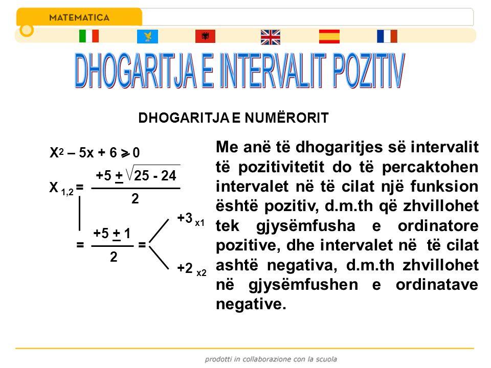 X 2 – 5x + 6 > 0 X 1,2 = +5 + 25 - 24 2 = +5 + 1 2 = +3 x1 +2 x2 DHOGARITJA E NUMËRORIT Me anë të dhogaritjes së intervalit të pozitivitetit do të per