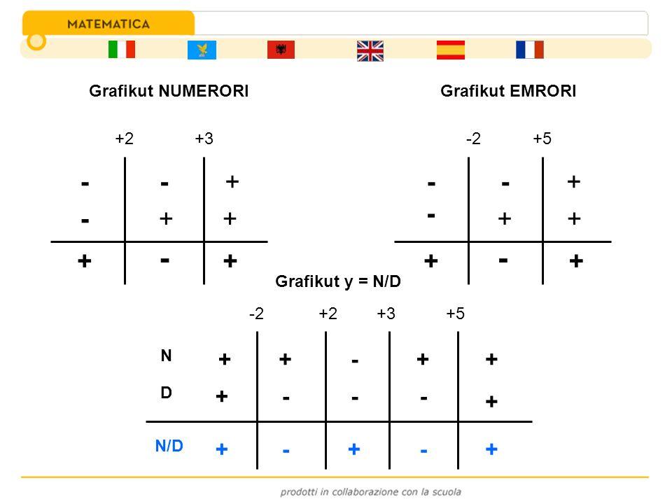 +2+3 - - - + + + + - + -2+5 - - - + + + + - + N D N/D -2+2+3+5 ++-++ + + --- --+++ Grafikut y = N/D Grafikut NUMERORIGrafikut EMRORI