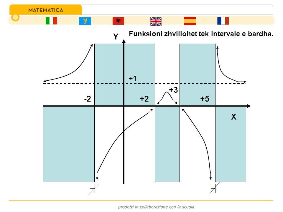 -2 +3 +2+5 +1 Y X Funksioni zhvillohet tek intervale e bardha.