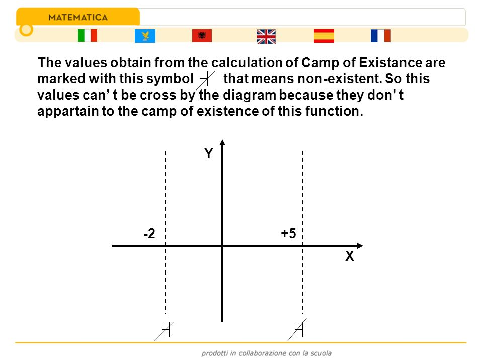 -2+5 X Y The values obtain from the calculation of Camp of Existance are marked with this symbol that means non-existent. So this values can t be cros