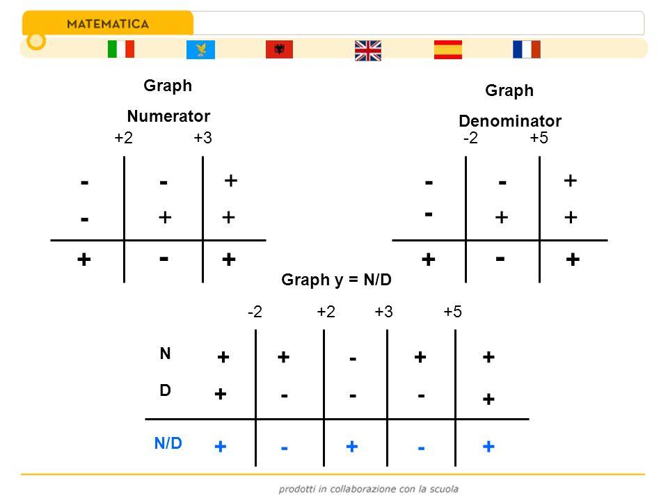 +2+3 - - - + + + + - + -2+5 - - - + + + + - + N D N/D -2+2+3+5 ++-++ + + --- --+++ Graph Numerator Graph Denominator Graph y = N/D