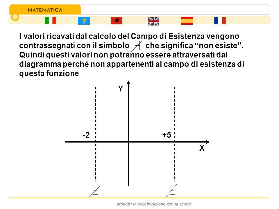 -2+5 X Y I valori ricavati dal calcolo del Campo di Esistenza vengono contrassegnati con il simbolo che significa non esiste. Quindi questi valori non