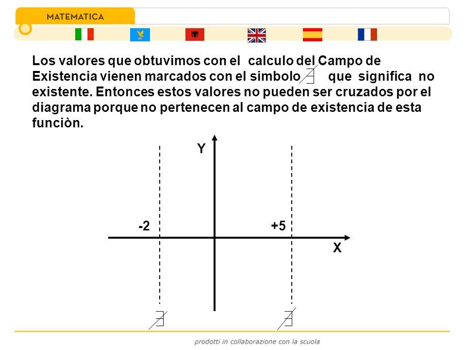 -2+5 X Y Los valores que obtuvimos con el calculo del Campo de Existencia vienen marcados con el simbolo que significa no existente. Entonces estos va