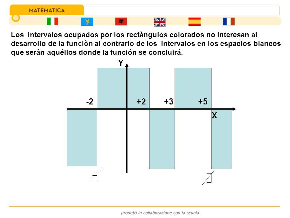 -2+3+2+5 Y X Los intervalos ocupados por los rectàngulos colorados no interesan al desarrollo de la funciòn al contrario de los intervalos en los espa