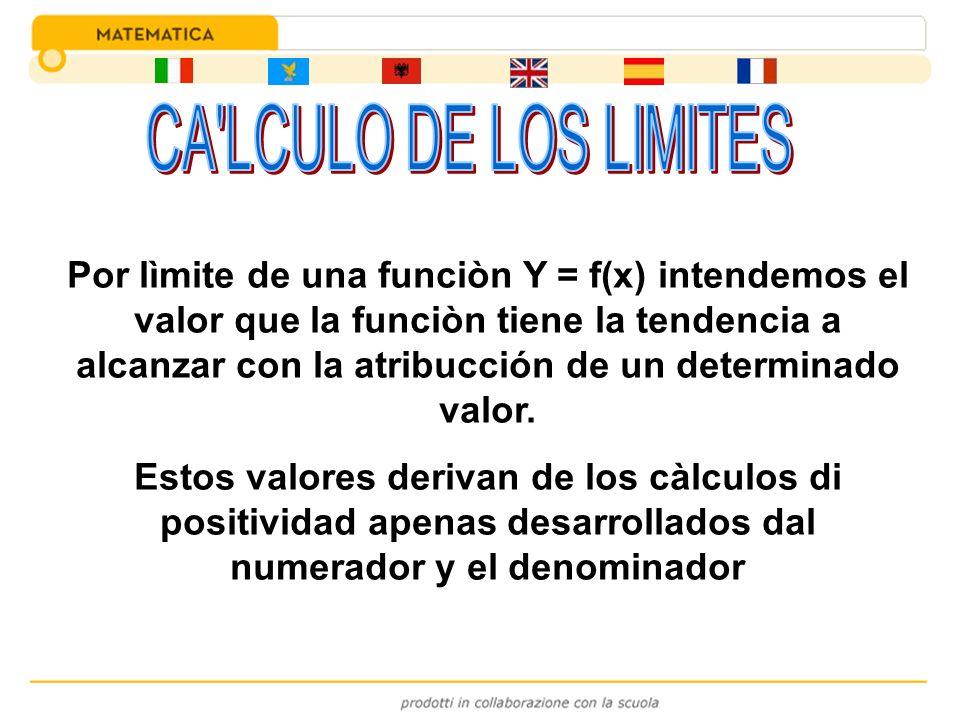 Por lìmite de una funciòn Y = f(x) intendemos el valor que la funciòn tiene la tendencia a alcanzar con la atribucción de un determinado valor. Estos