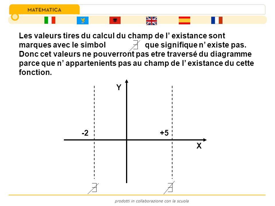 -2+5 X Y Les valeurs tires du calcul du champ de l existance sont marques avec le simbol que signifique n existe pas. Donc cet valeurs ne pouverront p